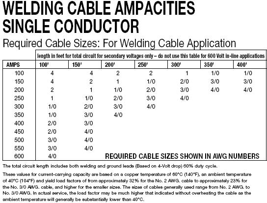 welding cable ampacity chart