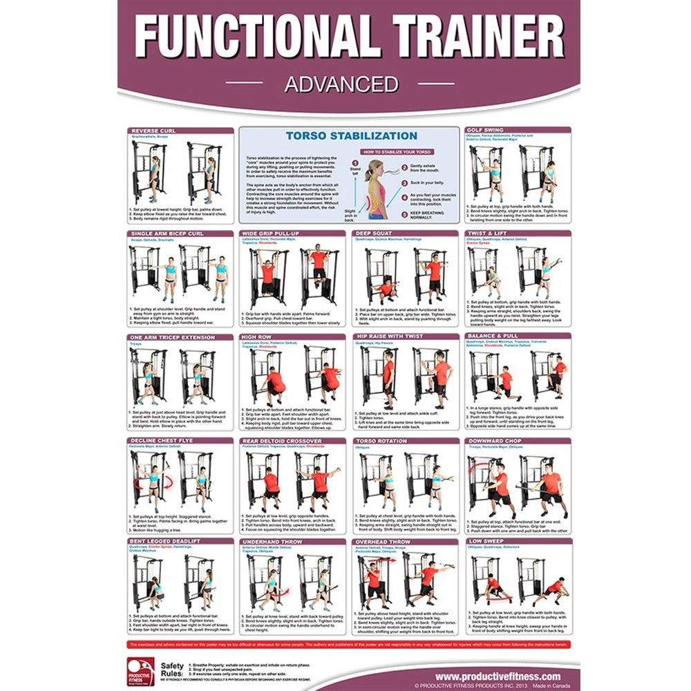 Productive fitness posters functional trainer basics for Advanced home