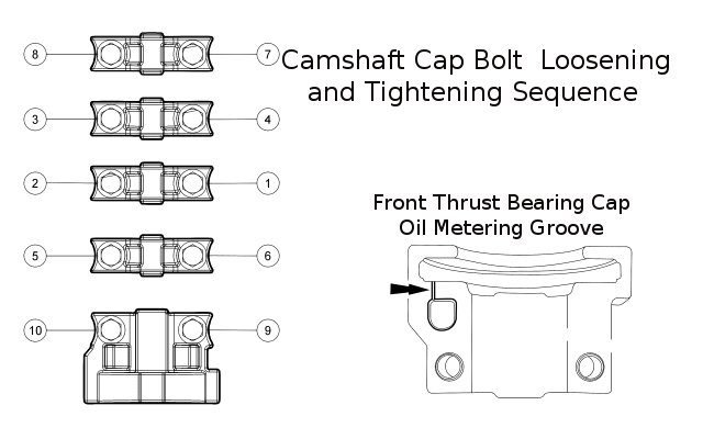 bearing cap sequence