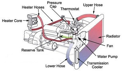 cooling_diagram why does it take so long for my car heater to heat up? all about car heater core replacement cost at panicattacktreatment.co