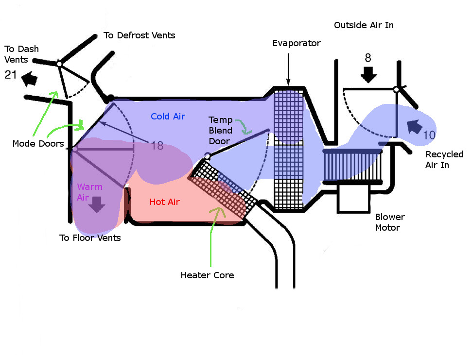 Car hvac diagram wiring diagrams schematics why does it take so long for my car heater to heat up all about how the air flows through the hvac box car hvac diagram ccuart