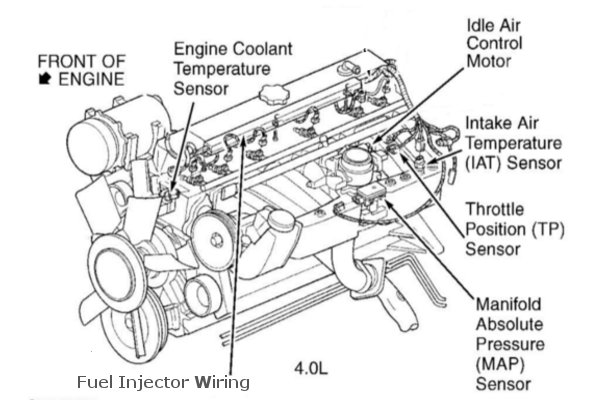 jeep 4 0l engine diagram wiring diagram u2022 rh tinyforge co 1990 Jeep Wrangler Carburetor Diagram 1990 Jeep Wrangler Wiring Diagram