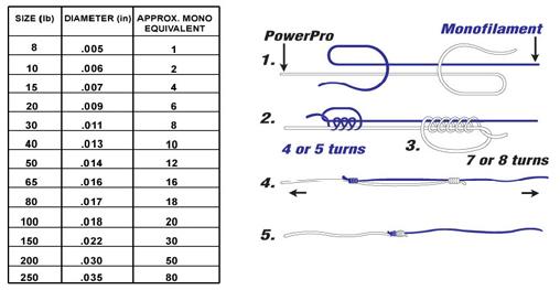 Powerpro spectra braid fishing line 30lb 1500 yd red ebay for Fishing line strength chart