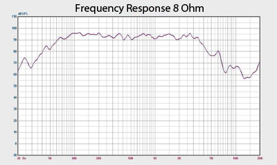 Denali 12 Frequency Response Chart