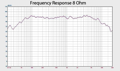 Earth Shaker 10 Frequency Response Chart