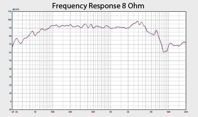 Earth Shaker 12 Frequency Response Chart