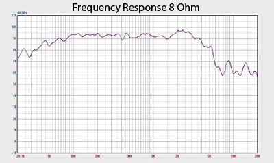 Earth Shaker 15 Frequency Response Chart