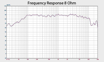 Earth Shaker 8 Frequency Response Chart