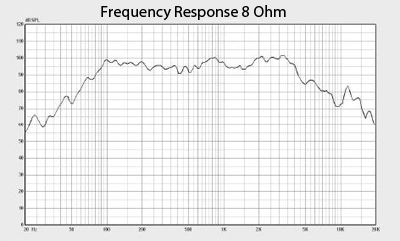 Bedrock 12G Frequency Response Graph