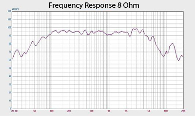 Jolt 10 Frequency Response Chart