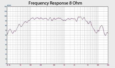 Jolt 10 Frequency Response Chart