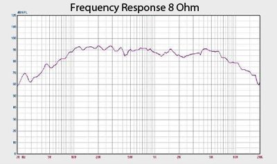 Jolt 6 Frequency Response Graph