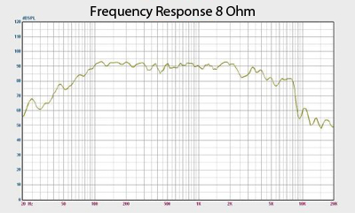 Jolt 8 Frequency Response Graph