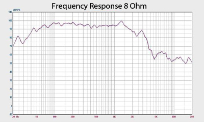 New Madrid 18 Frequency Response Chart