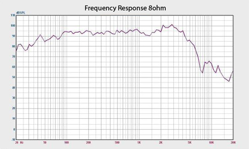 Frequency Response Chart for Quake 15 Inch Driver