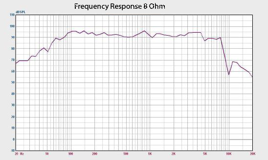 Quake 10 Frequency Response Chart