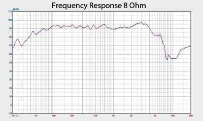 Quake 12 Frequency Response Chart