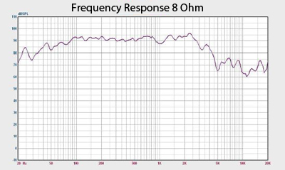 Quake 15 Sub Frequency Response Graph