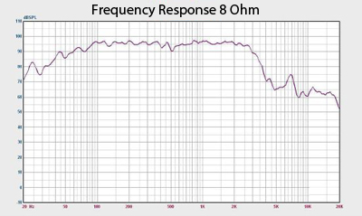 Quake 18 Frequency Response Chart