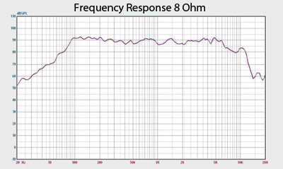 Quake 6 Frequency Response Chart