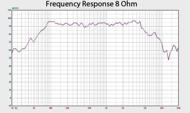 Quake 8 Frequency Response Chart