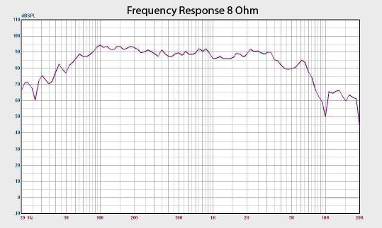 Richter 10 Frequency Response Graph