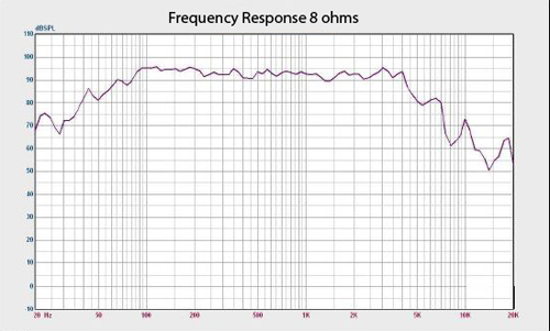 Richter 12 Frequency Response Graph