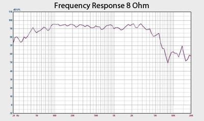 Richter 15 Frequency Response Chart