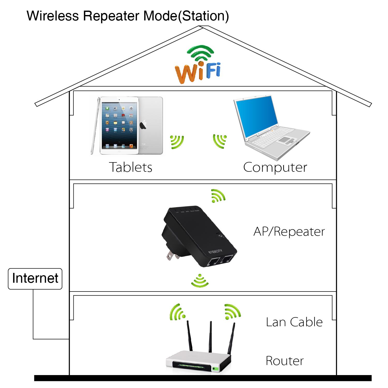 Etek Digital Multimeter : Etekcity mbps wifi wireless n mini router ap repeater