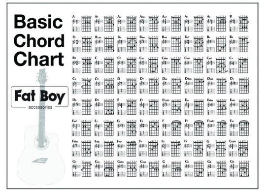 Guitar Chord Chart Poster