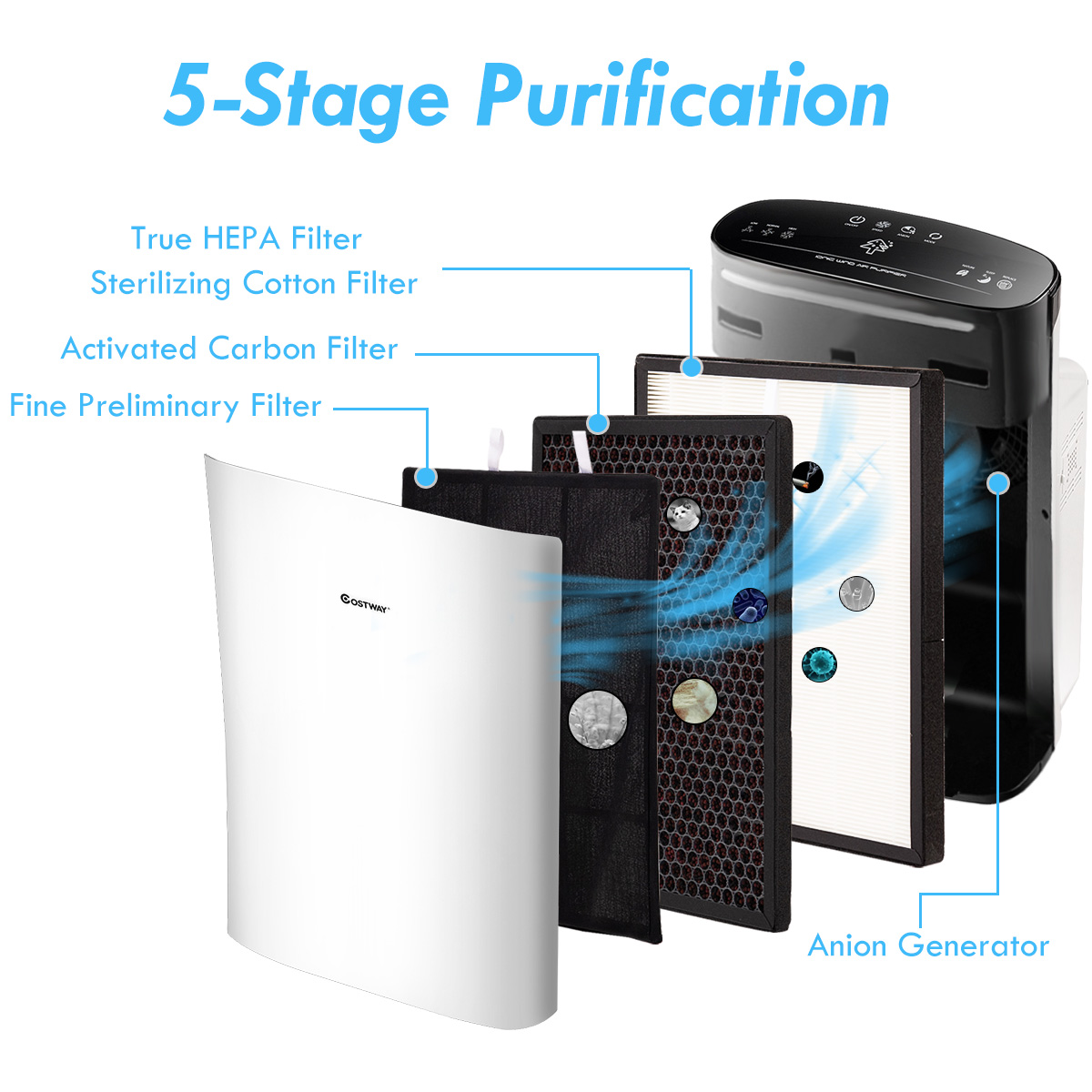 Powerful-Air-Purifier-Cleaner-HEPA-Filter-to-Remove-Odor-Dust-Mold-Smoke thumbnail 5