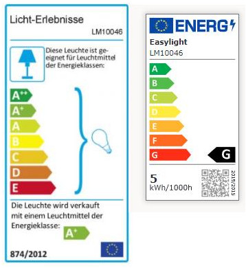 Vergleich der Energielabel
