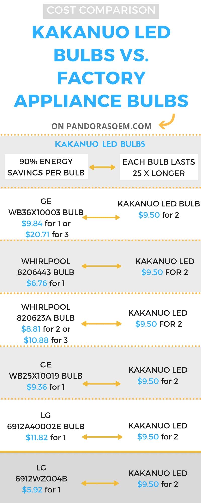 Price comparison of LED bulbs vs. Factory appliance bulbs | LED bulbs are often CHEAPER!