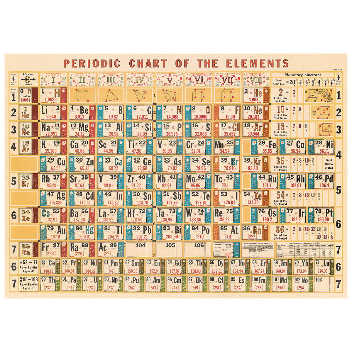 Periodic Table Of Elements Chart Vintage Style Poster Ephemera Ebay