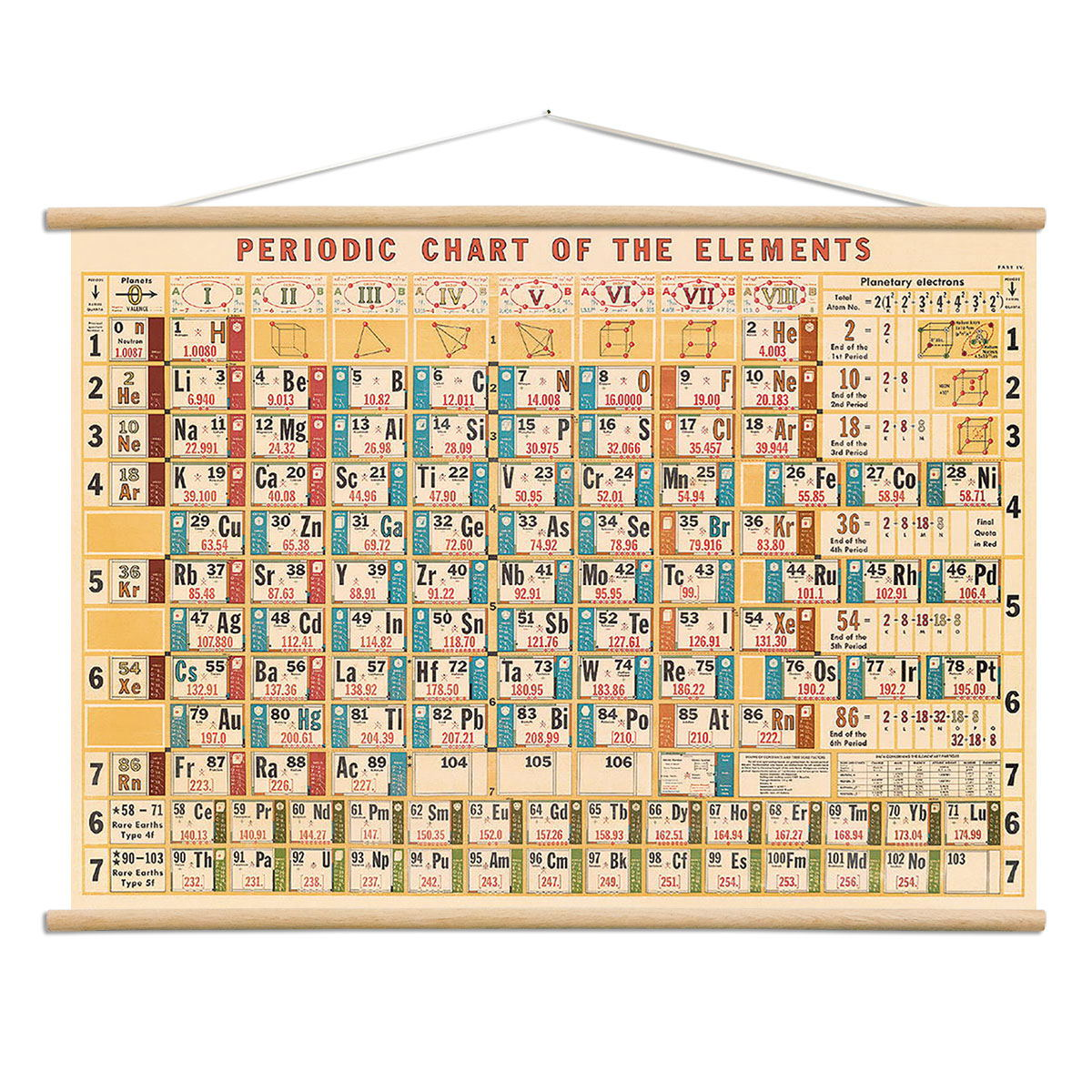 Periodic Table Vintage Style Poster With Hanger Kit Science