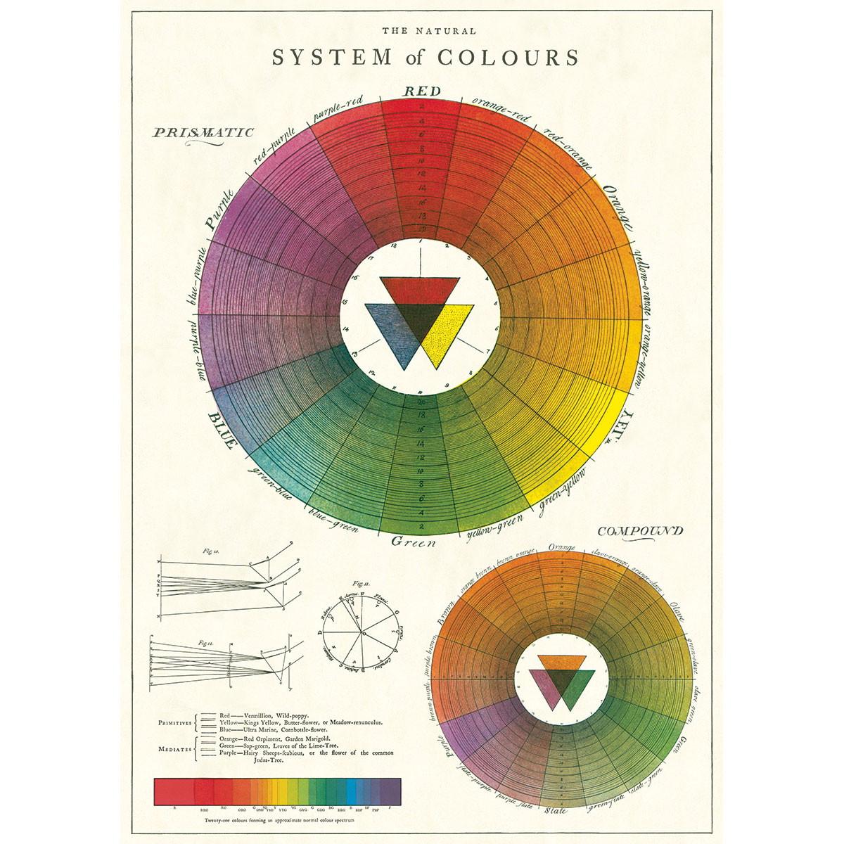 Color Wheel Chart Artist Vintage Style Classroom Poster Ephemera | eBay