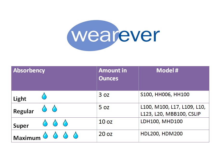 1-Pack-Wearever-Cotton-Comfort-Regular-Absorbency-Reusable-Incontinence-Panty thumbnail 10