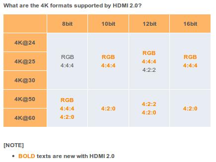 HDMI 2.0 HDR Chroma