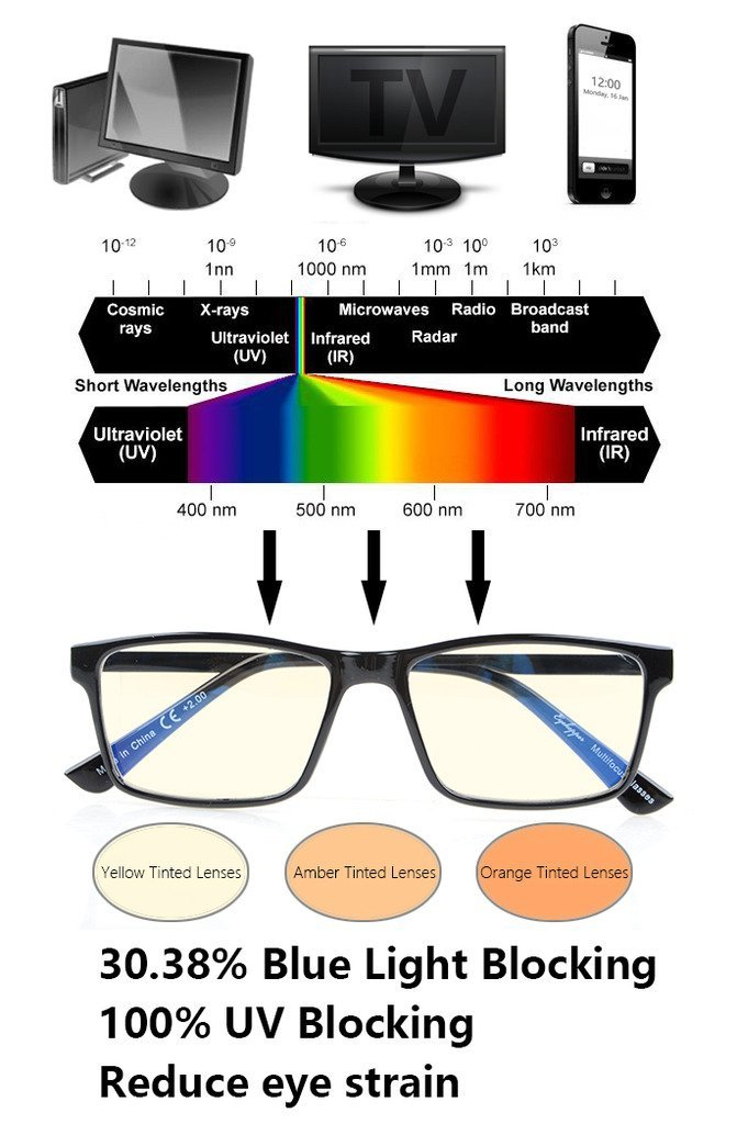 Blue Light Amp Glare Blocking Computer Reading Glasses