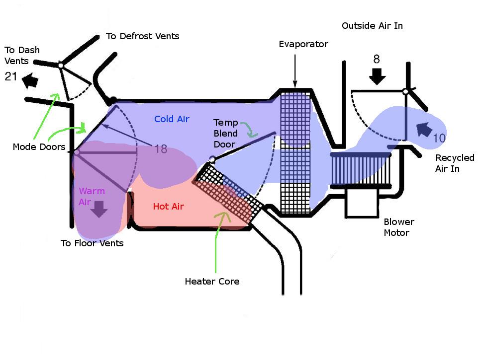 Evap Blending / ALWAYS HEAT / AC Lines COLD - Honda Civic Forum