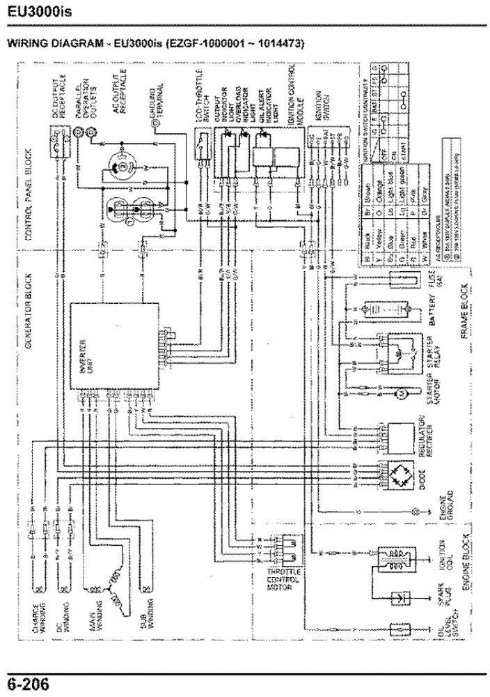 honda generator troubleshooting diagnostic repair service manual rh publications powerequipment honda com Honda 2200 Generator Honda Portable Generators