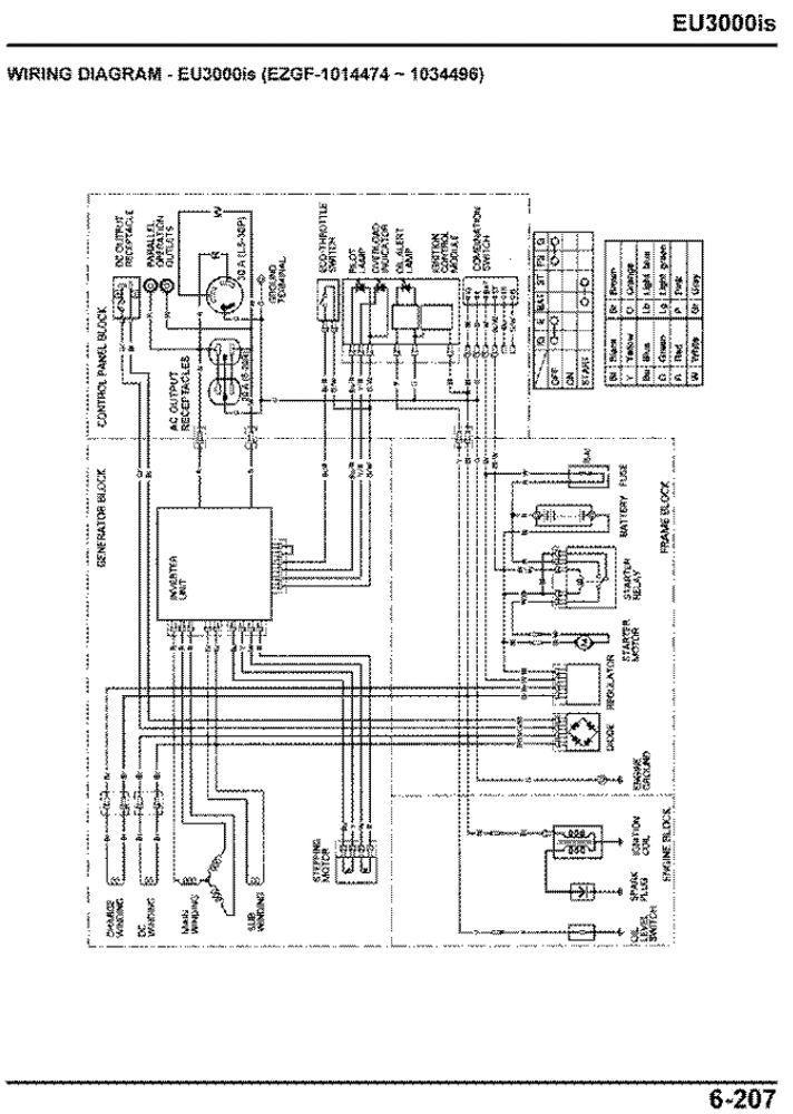 honda generator troubleshooting diagnostic repair service manual rh publications powerequipment honda com Honda 2000 Generator Honda 6500 Generator