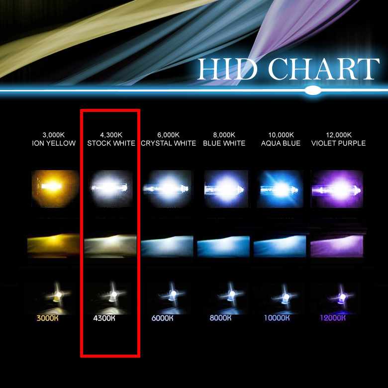 Led Headlights Vs Hid >> 6000k Vs 8000k Hid Lights.html | Autos Post