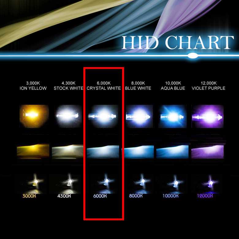 hid lighting chart. Black Bedroom Furniture Sets. Home Design Ideas