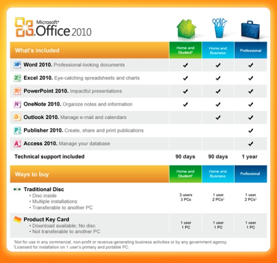 Where to buy MS Office 2010 Home and Business
