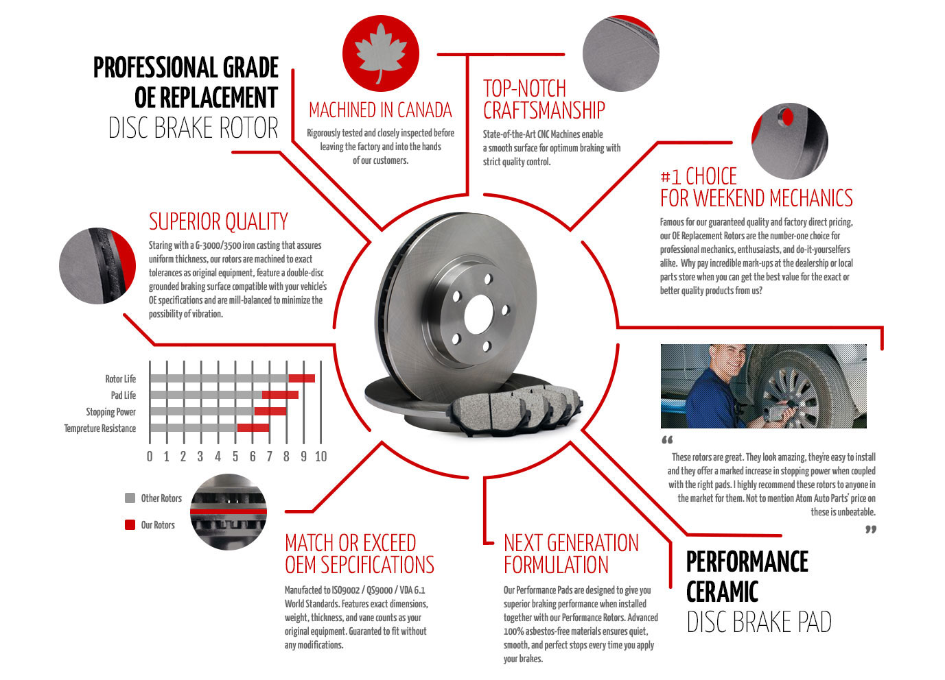 Slotted and Drilled Rotors